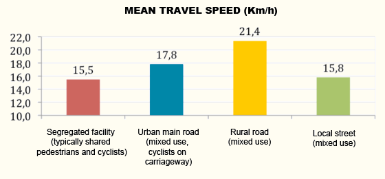 Mean Travel Speed