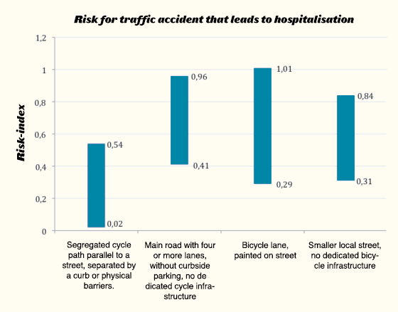 Risk for traffic accidents